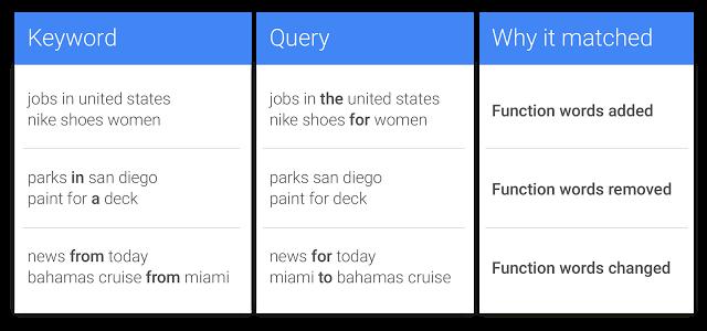 Exact Match Änderungen Google AdWords