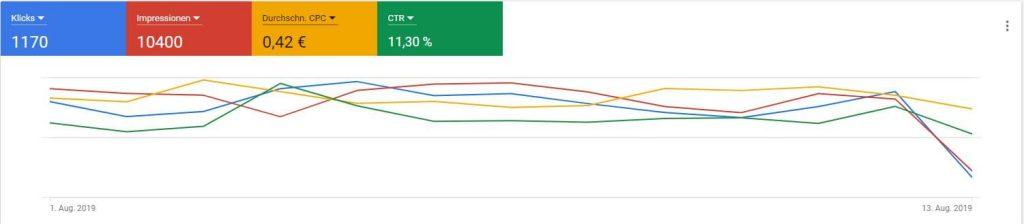 CPC Verlauf in Google Ads